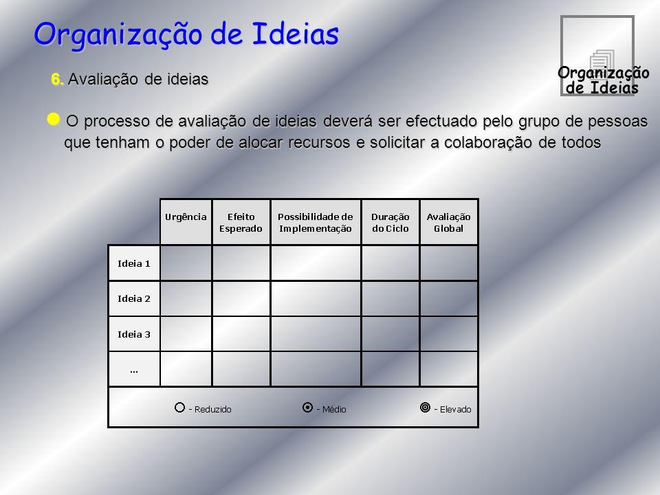Organização de Ideias 4. Organização. de Ideias. 6. Avaliação de ideias.