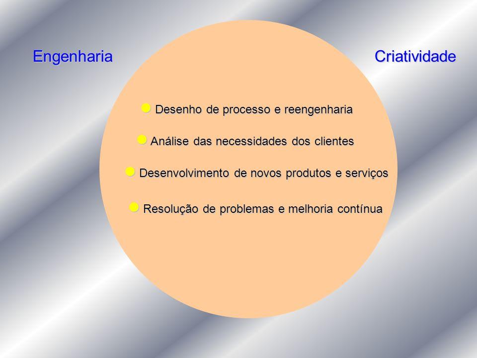 Engenharia Criatividade.  Desenho de processo e reengenharia.  Análise das necessidades dos clientes.