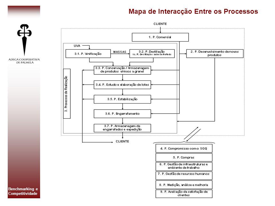Mapa de Interacção Entre os Processos