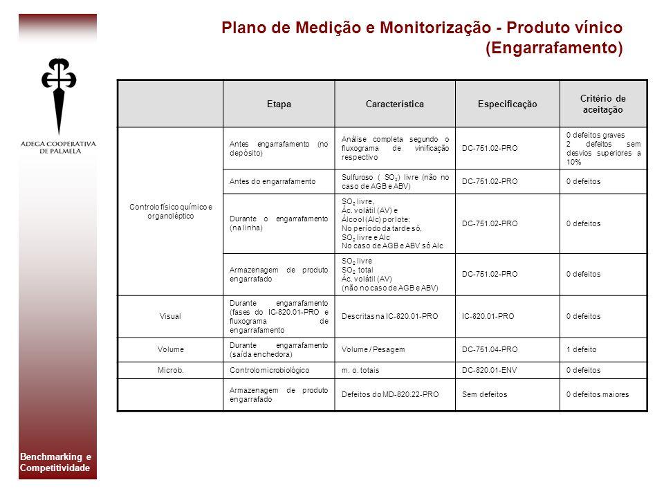 Controlo físico químico e organoléptico