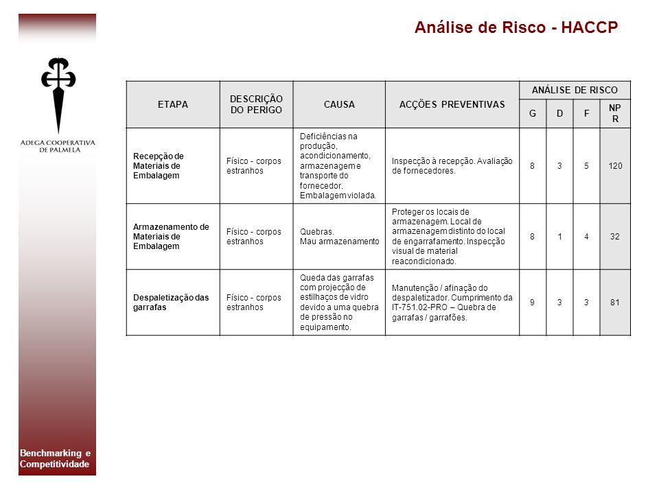 Análise de Risco - HACCP