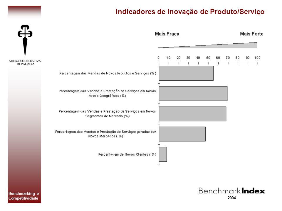 Indicadores de Inovação de Produto/Serviço
