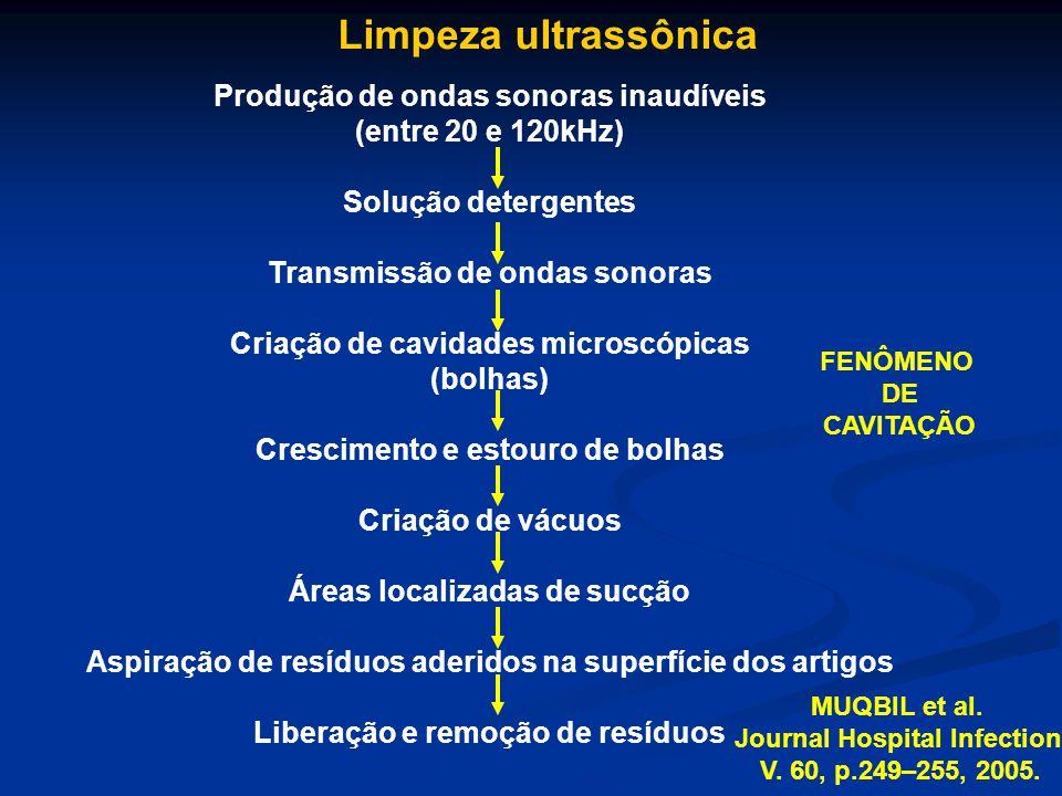 Limpeza ultrassônica Produção de ondas sonoras inaudíveis