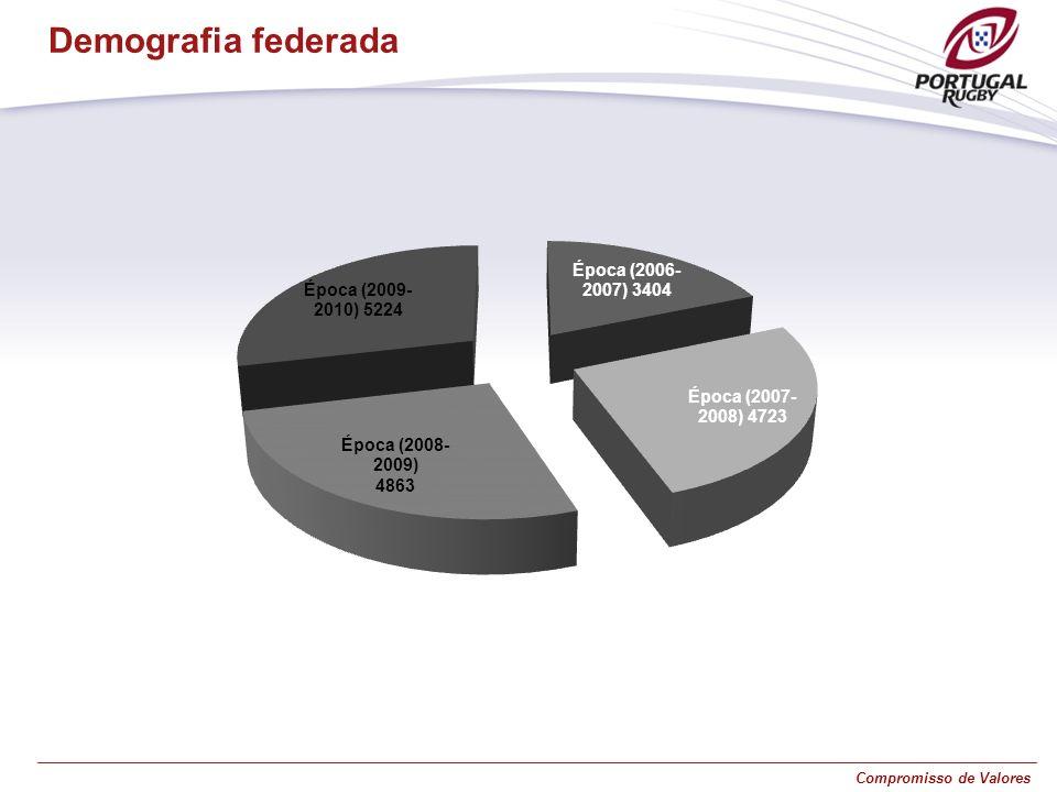 Demografia federada