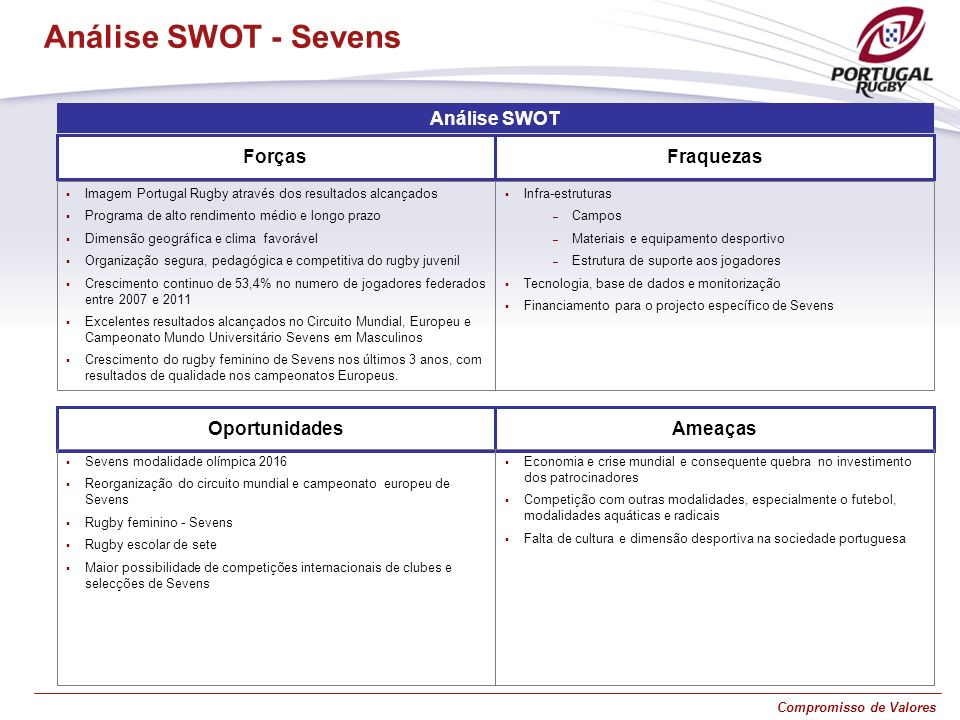 Análise SWOT - Sevens Análise SWOT Forças Fraquezas Oportunidades