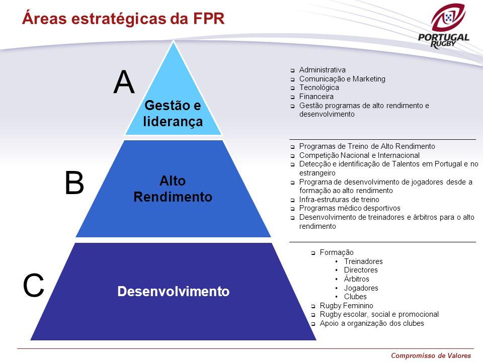 A B C Áreas estratégicas da FPR Gestão e liderança Alto Rendimento