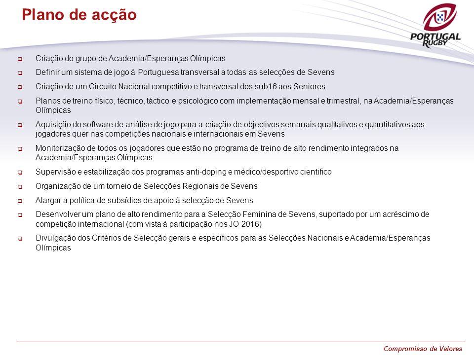 Plano de acção Criação do grupo de Academia/Esperanças Olímpicas