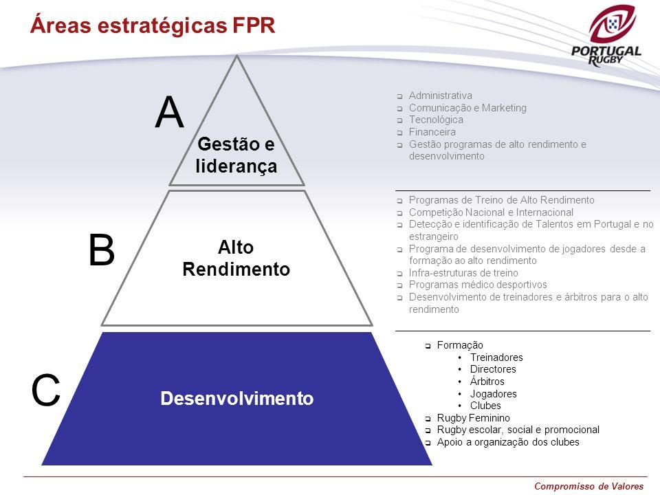 A B C Áreas estratégicas FPR Gestão e liderança Alto Rendimento