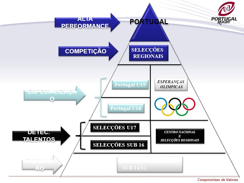 ALTA PERFORMANCE COMPETIÇÃO ESPECIALIZAÇÃO DETEC. TALENTOS FORMAÇÃO