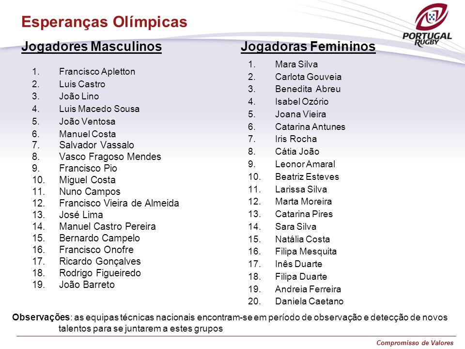 Esperanças Olímpicas Jogadores Masculinos Jogadoras Femininos