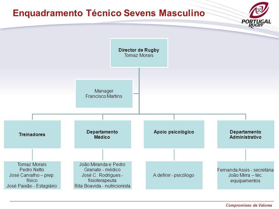 Enquadramento Técnico Sevens Masculino