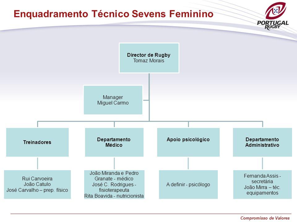 Enquadramento Técnico Sevens Feminino