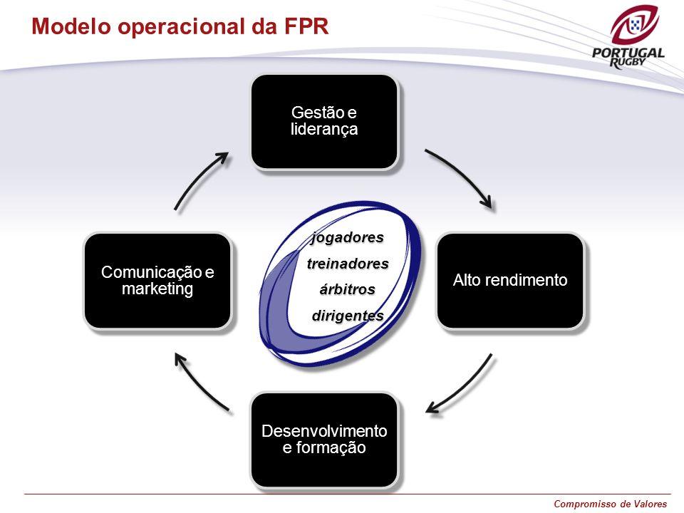 Modelo operacional da FPR