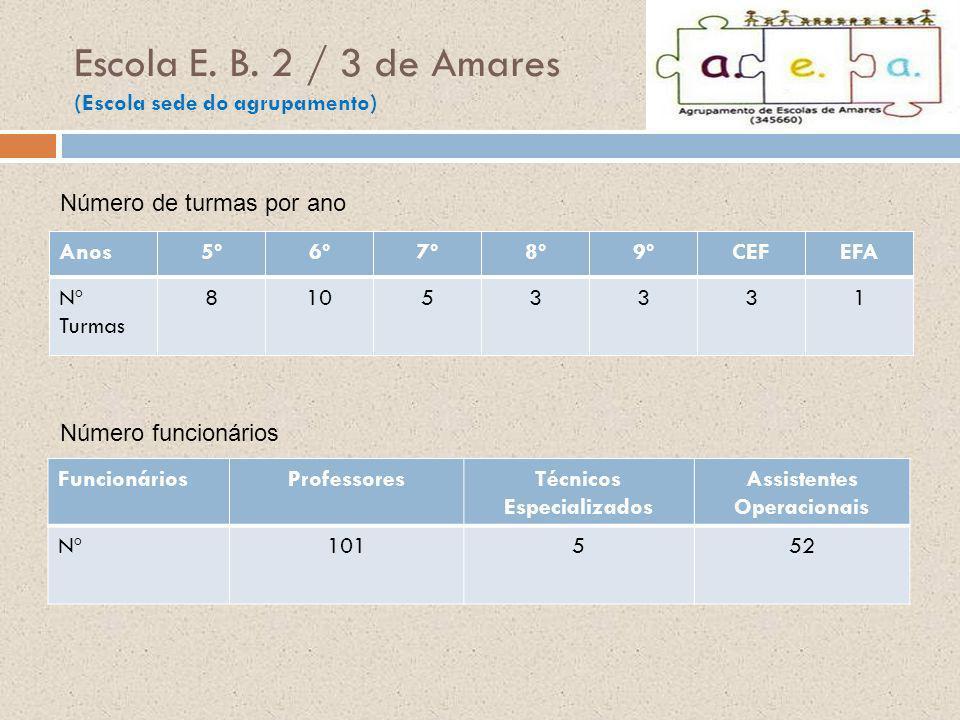 Escola E. B. 2 / 3 de Amares (Escola sede do agrupamento)