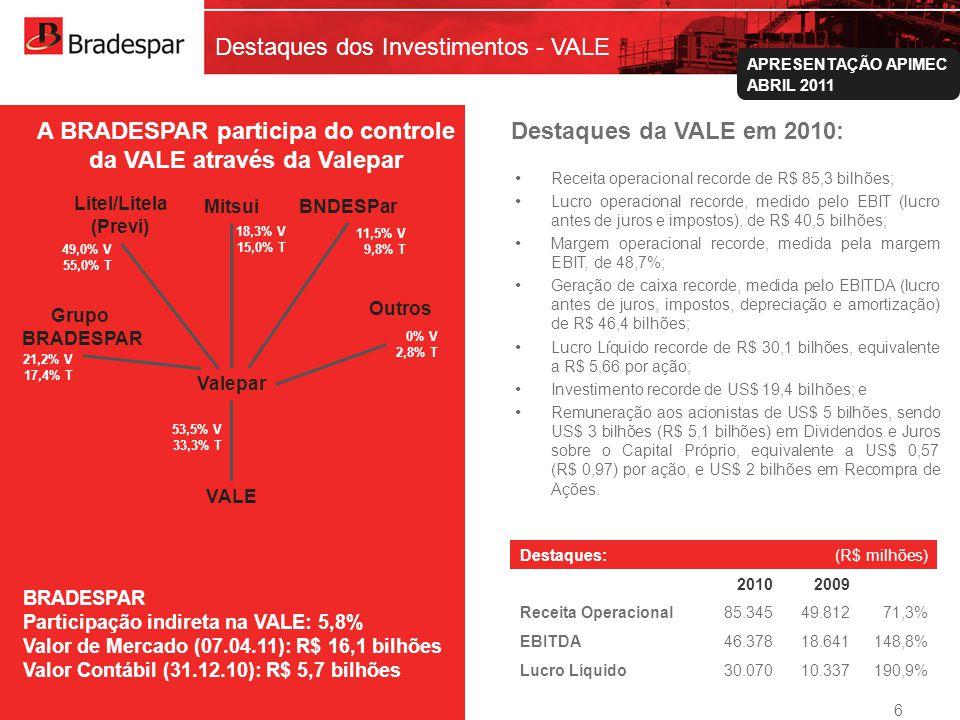 Destaques dos Investimentos - VALE