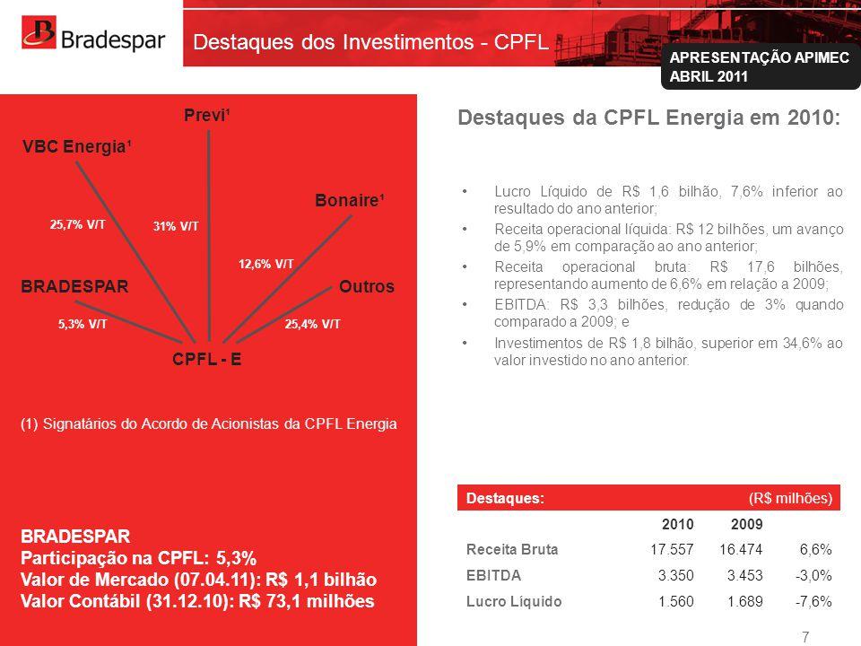 Destaques dos Investimentos - CPFL