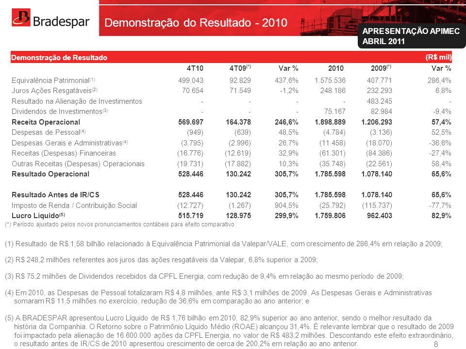 Demonstração do Resultado - 2010