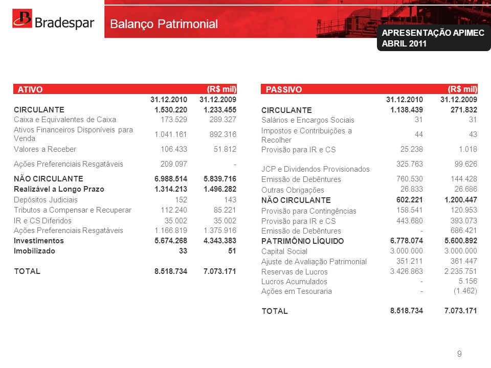 Balanço Patrimonial ATIVO (R$ mil) PASSIVO 31.12.2010 31.12.2009