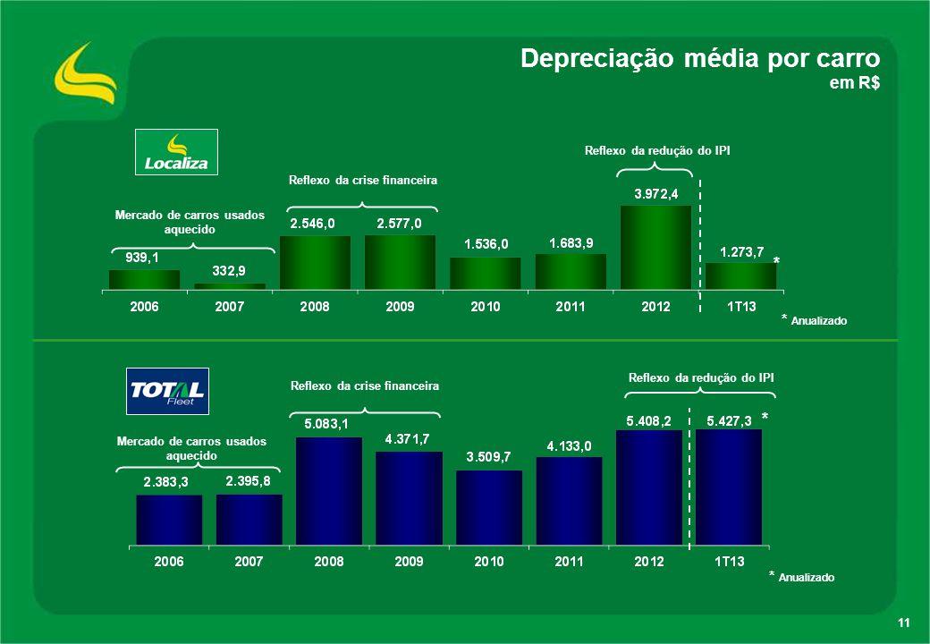 Depreciação média por carro em R$