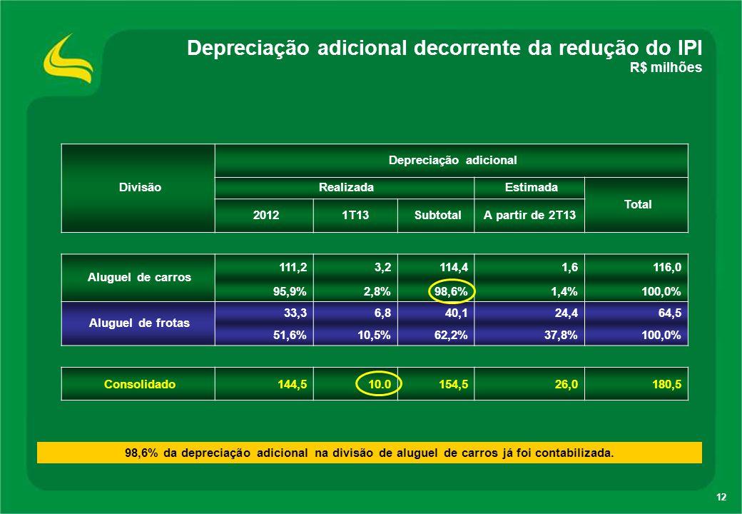 Depreciação adicional decorrente da redução do IPI R$ milhões
