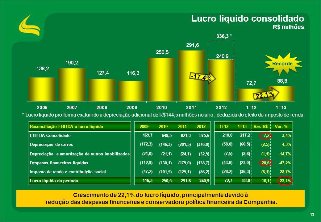 Crescimento de 22,1% do lucro líquido, principalmente devido à
