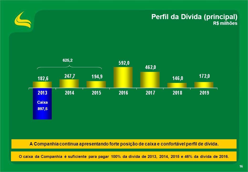 Perfil da Dívida (principal)