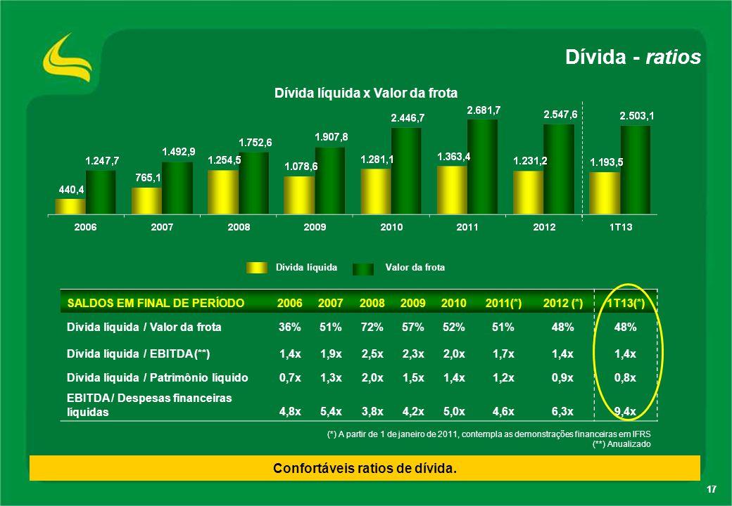 Dívida líquida x Valor da frota Confortáveis ratios de dívida.