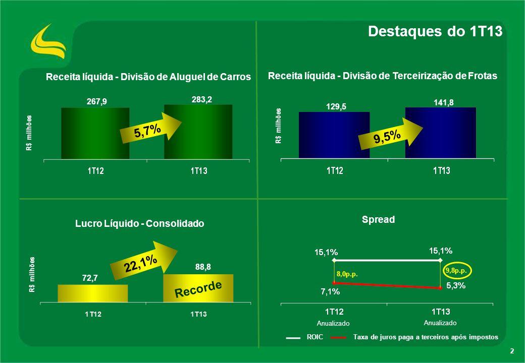 Destaques do 1T13 5,7% 9,5% 22,1% Recorde