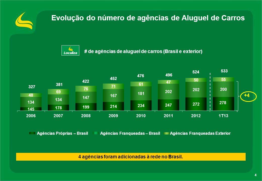 Evolução do número de agências de Aluguel de Carros