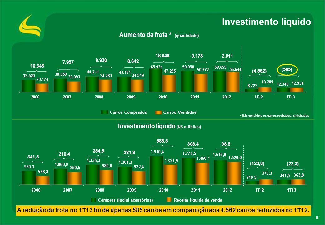 Investimento líquido Aumento da frota * (quantidade)