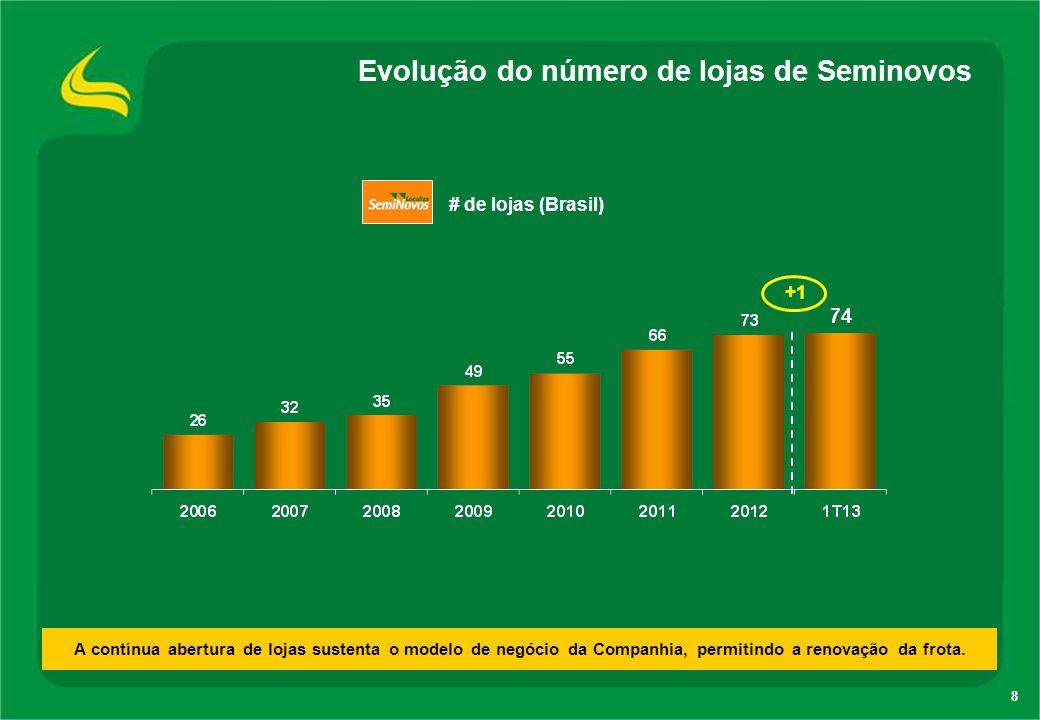 Evolução do número de lojas de Seminovos