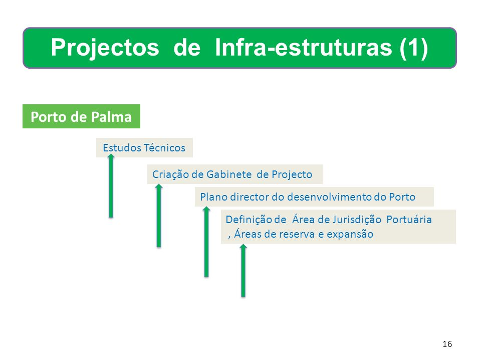 Projectos de Infra-estruturas (1)