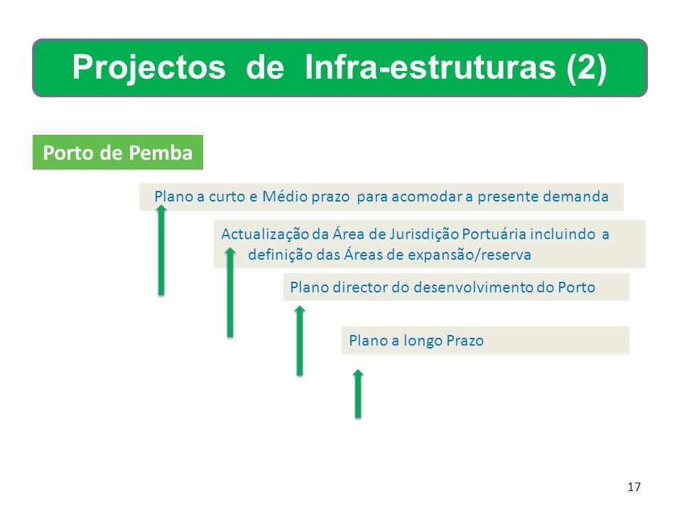 Projectos de Infra-estruturas (2)