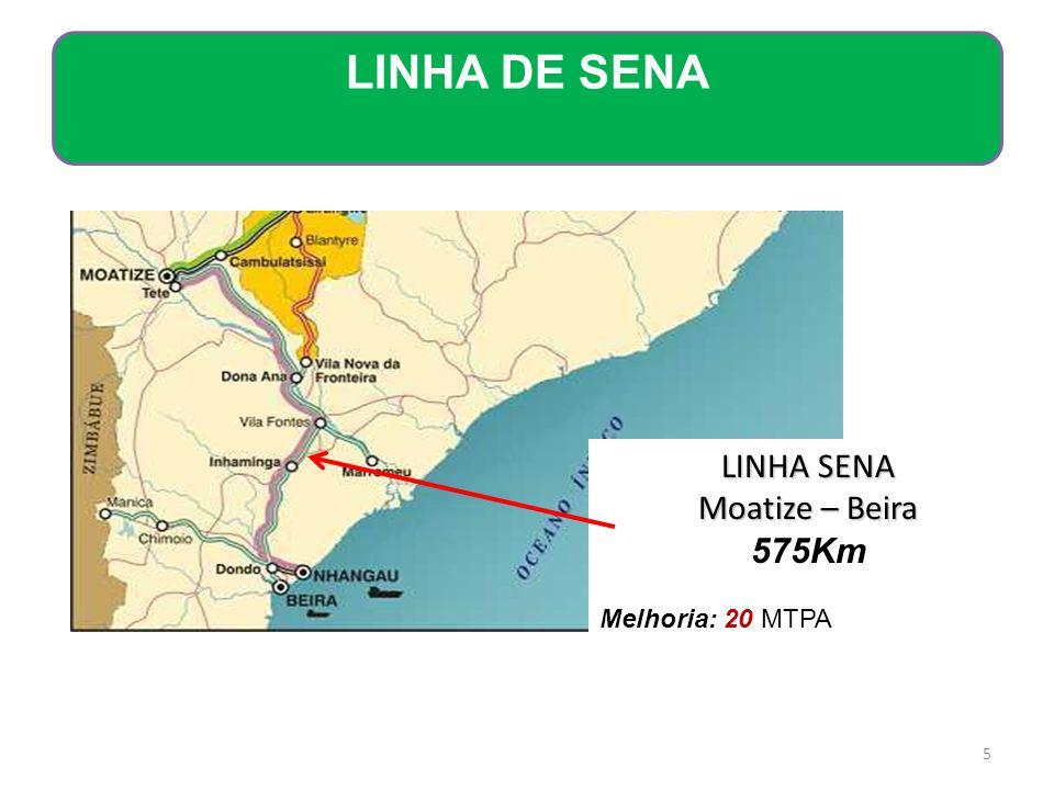 LINHA DE SENA LINHA SENA Moatize – Beira 575Km Melhoria: 20 MTPA