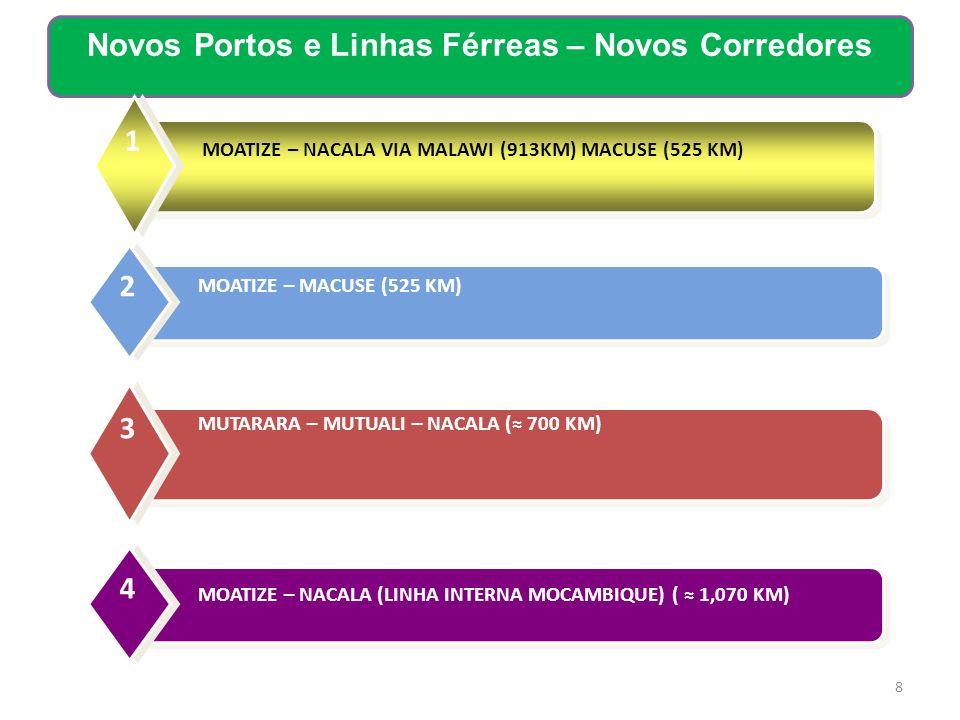 Novos Portos e Linhas Férreas – Novos Corredores