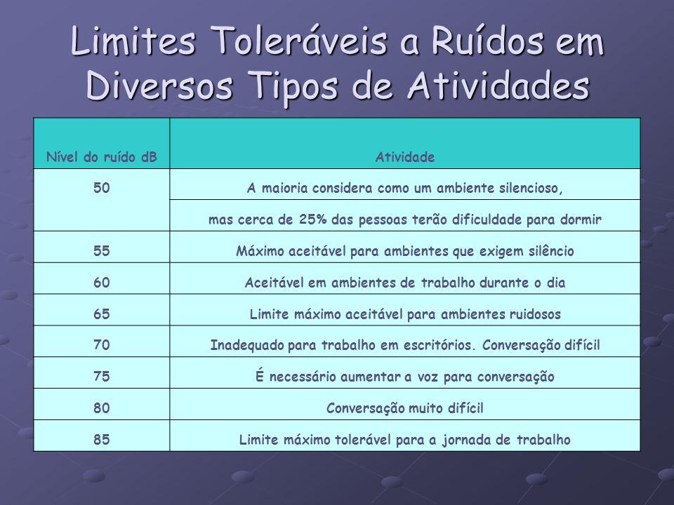 Limites Toleráveis a Ruídos em Diversos Tipos de Atividades