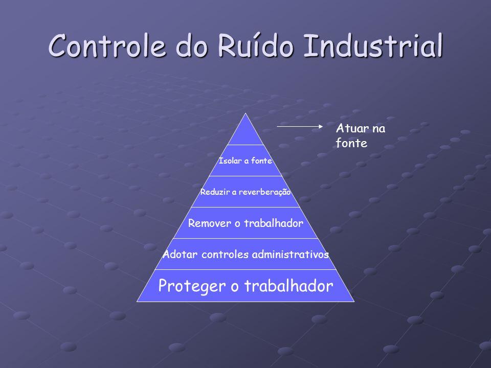 Controle do Ruído Industrial