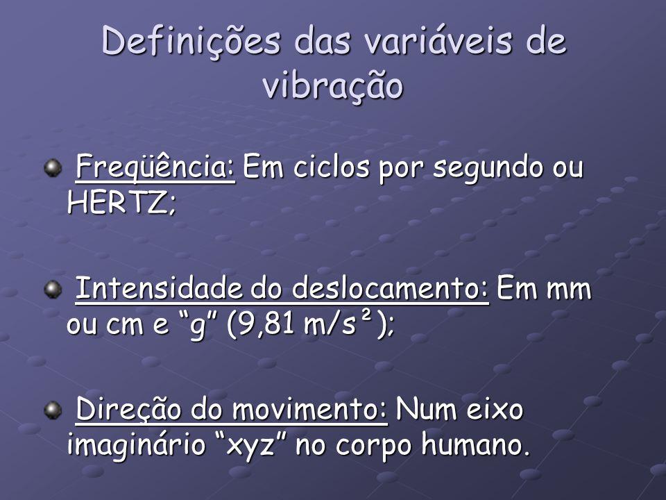 Definições das variáveis de vibração