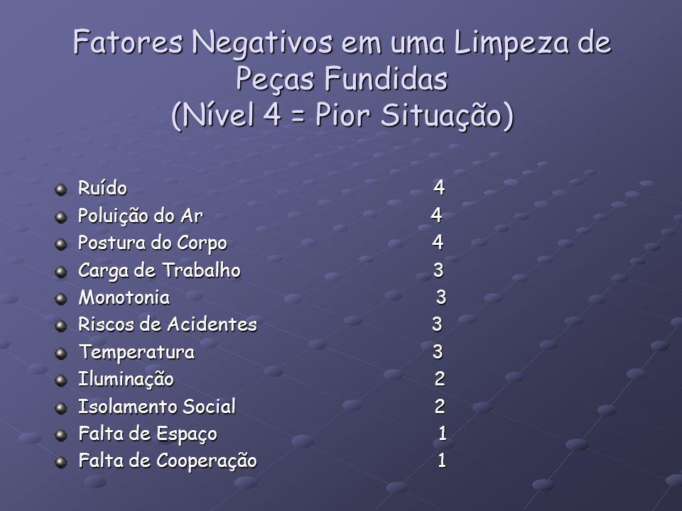 Fatores Negativos em uma Limpeza de Peças Fundidas (Nível 4 = Pior Situação)