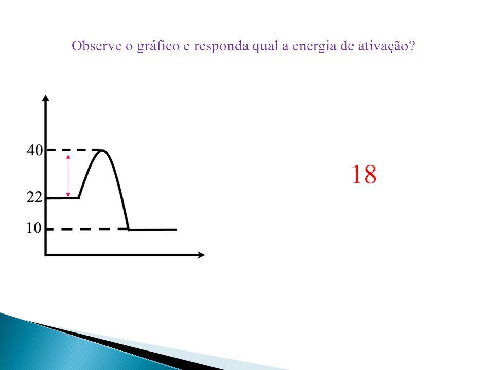 Observe o gráfico e responda qual a energia de ativação