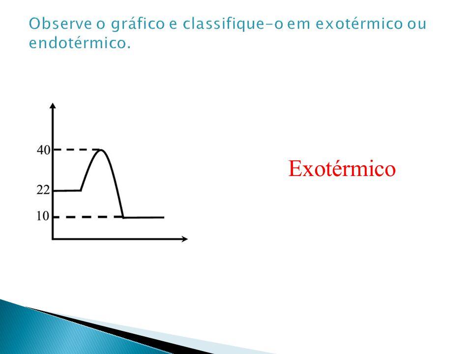 Observe o gráfico e classifique-o em exotérmico ou endotérmico.