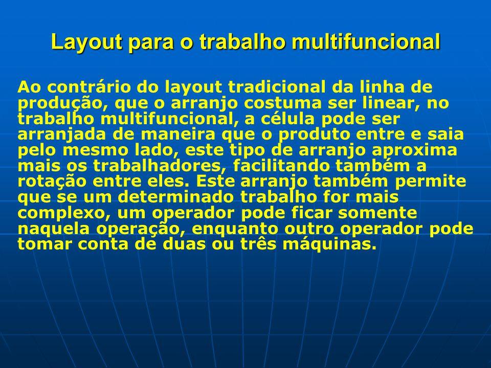 Layout para o trabalho multifuncional