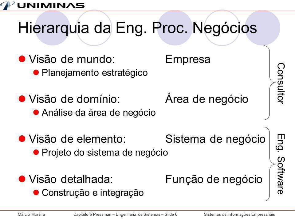 Hierarquia da Eng. Proc. Negócios