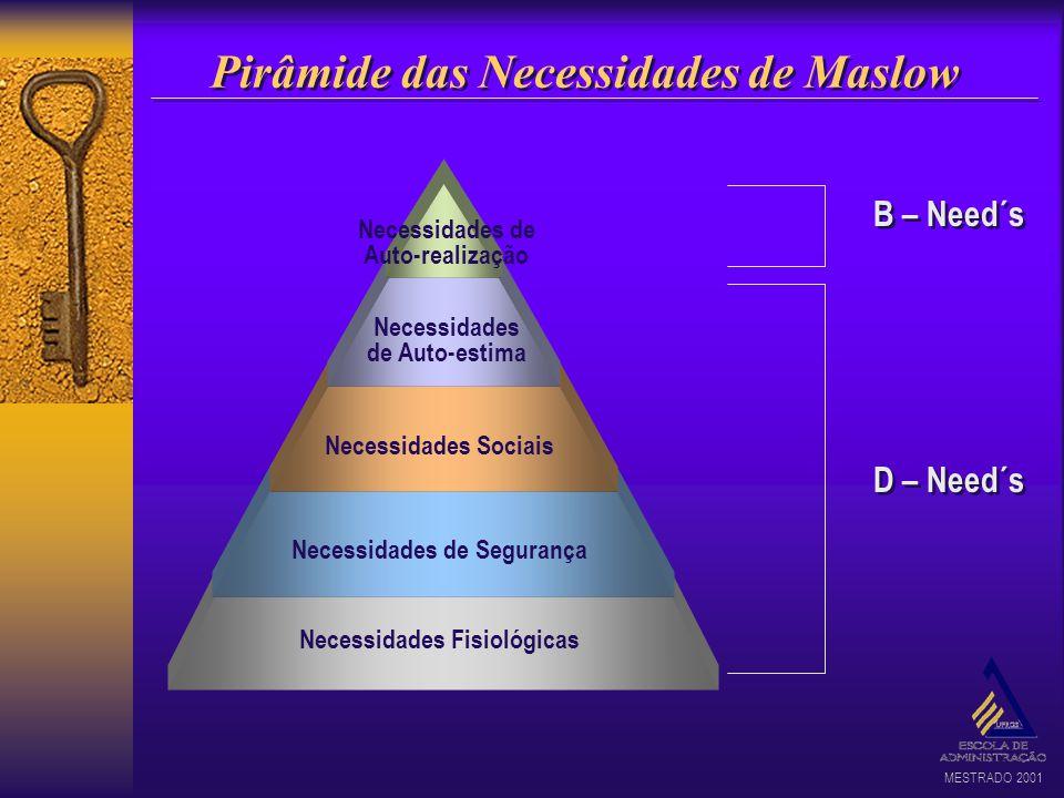 Pirâmide das Necessidades de Maslow