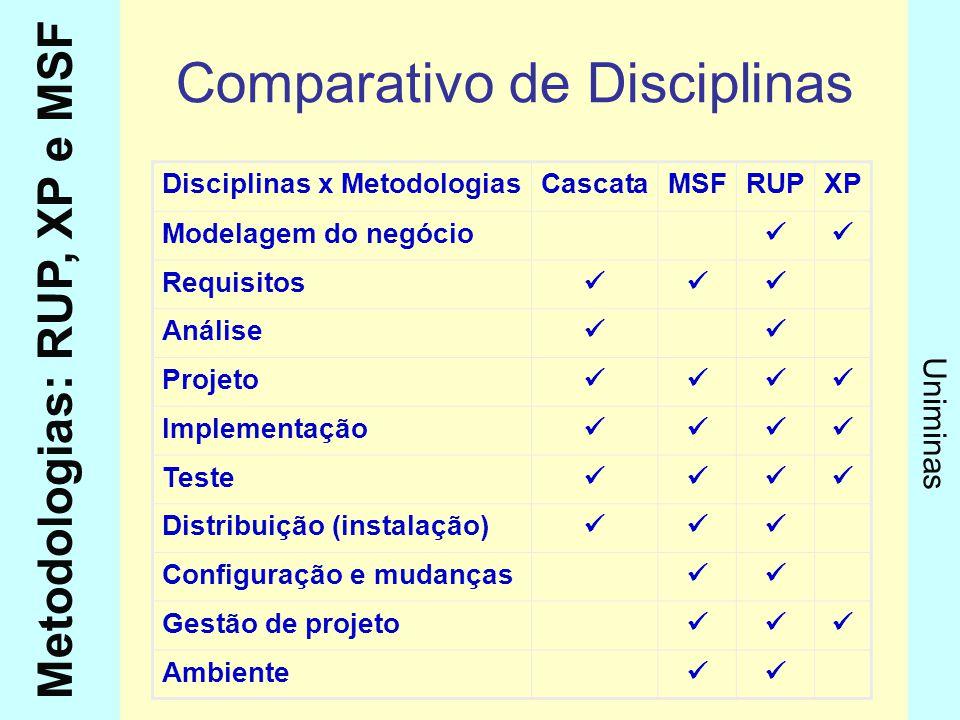 Comparativo de Disciplinas