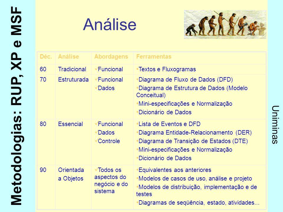 Análise Déc. Análise Abordagens Ferramentas 60 Tradicional Funcional