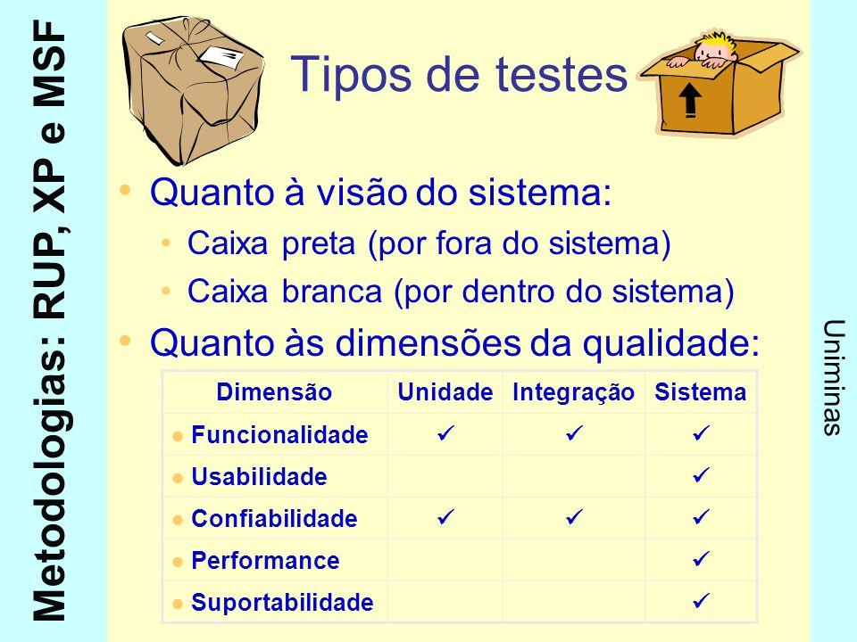Tipos de testes Quanto à visão do sistema: