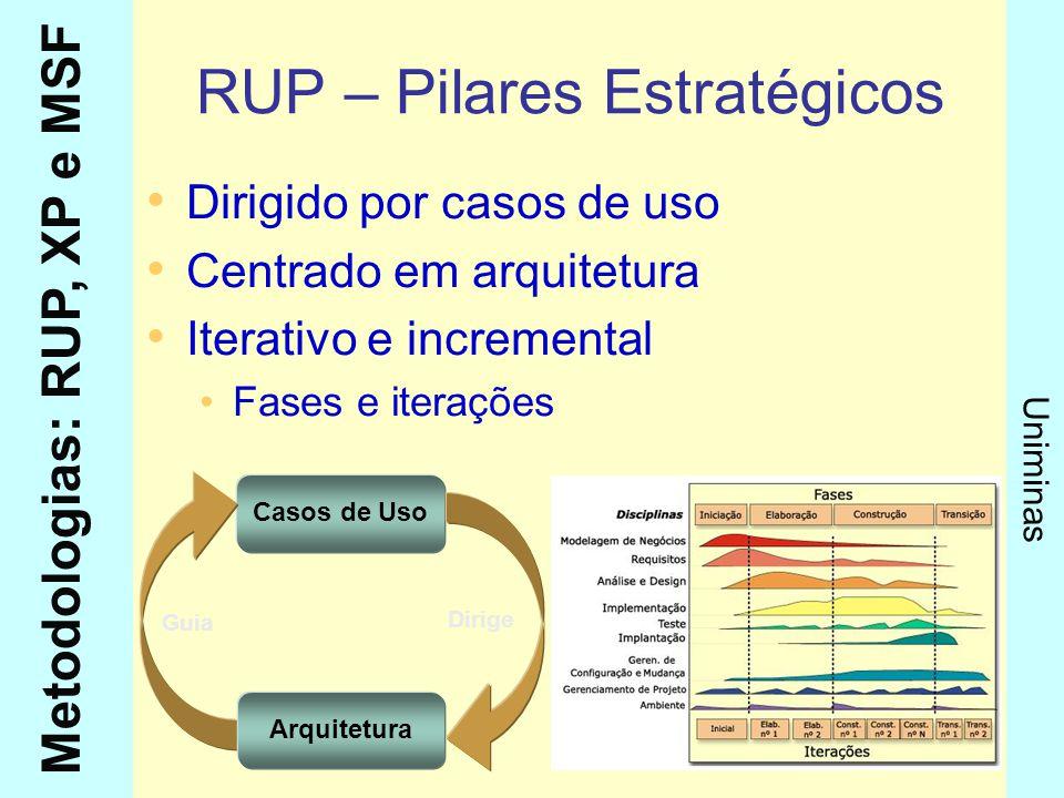 RUP – Pilares Estratégicos