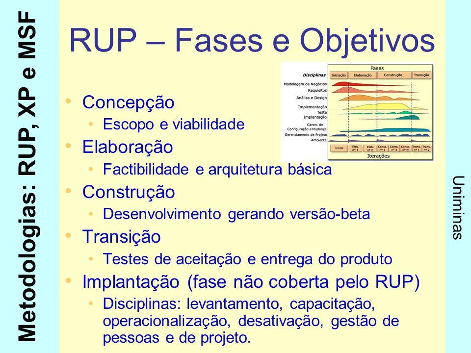 RUP – Fases e Objetivos Concepção Elaboração Construção Transição