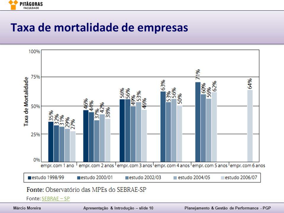 Taxa de mortalidade de empresas